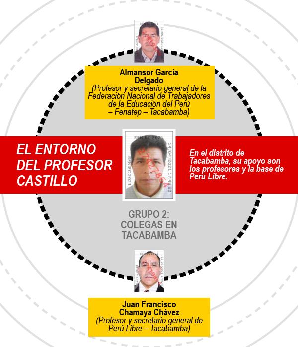 Entorno del profesor Castillo
