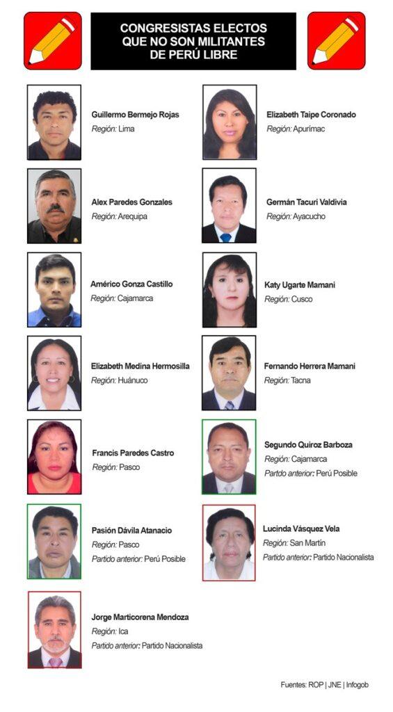 Congresistas electos que no militan en Perú Libre