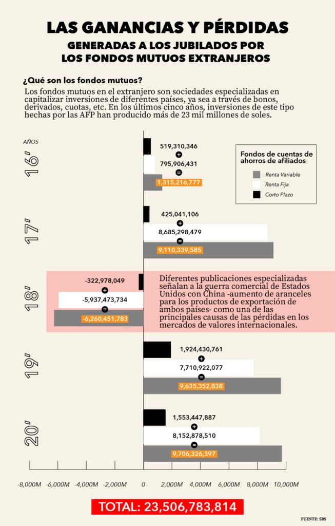Ganancias y pérdidas AFP