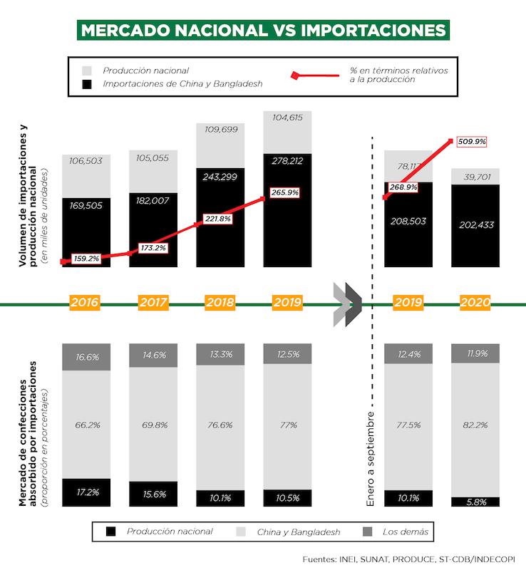 Mercado nacional vs importaciones