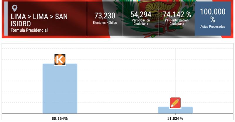 Resultados-San-Isidro