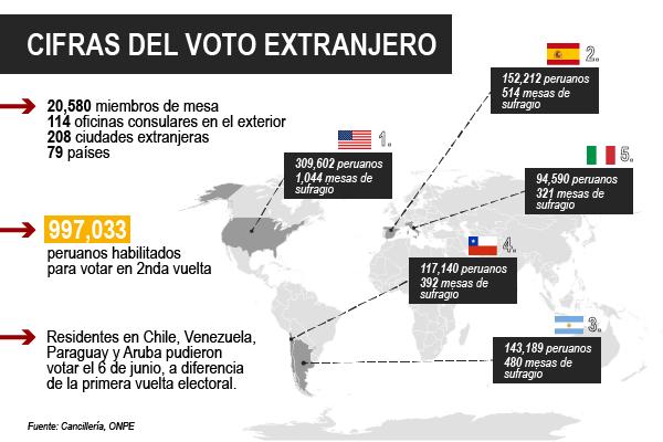 Cifras del voto extranjero
