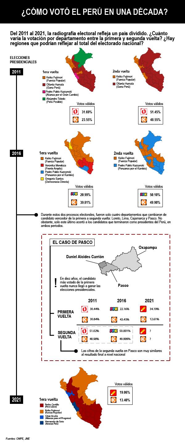 Infografía sobre las elecciones peruanas 2011-2021